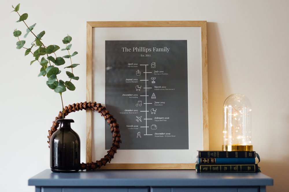 Personalised Art Print or Poster - Timeline